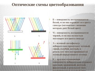 Оптические схемы цветообразования Б – поверхность воспринимается белой, если
