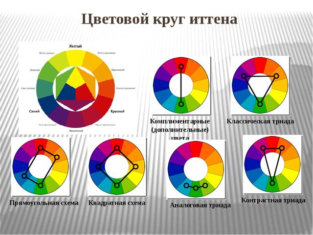 Цветовой круг иттена Комплиментарные (дополнительные) цвета Классическая триа...