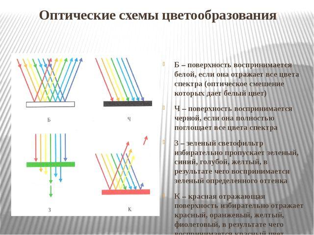Оптические схемы цветообразования Б – поверхность воспринимается белой, если...