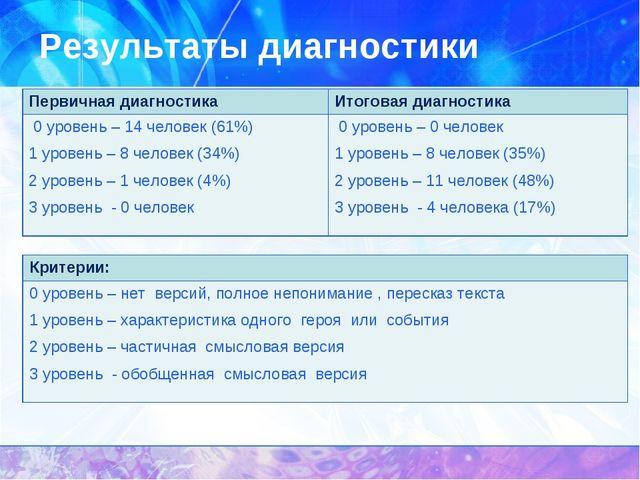 Результаты диагностики Первичная диагностикаИтоговая диагностика 0 уровень –...