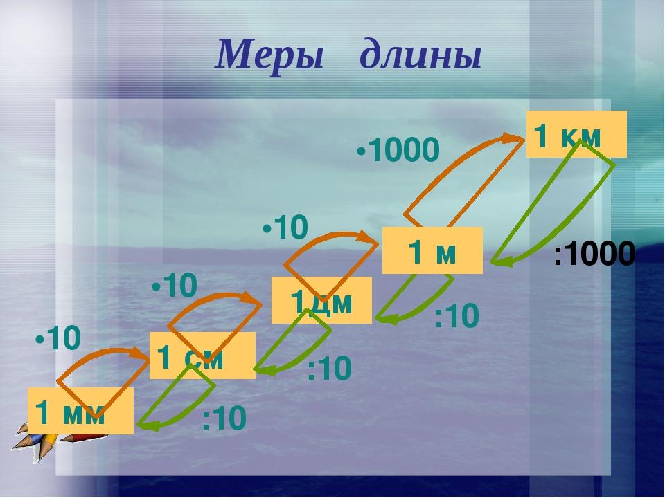 1 мм 1дм 1 км •10 •10 •1000 1 м •10 :10 :10 :10 1 см Меры длины :1000