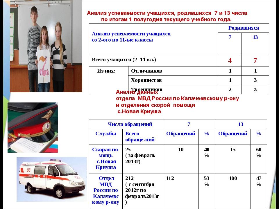 Анализ успеваемости учащихся, родившихся 7 и 13 числа по итогам 1 полугодия...