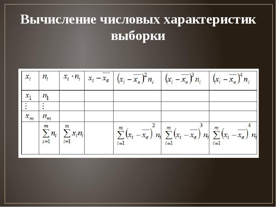 Вычисление числовых характеристик выборки