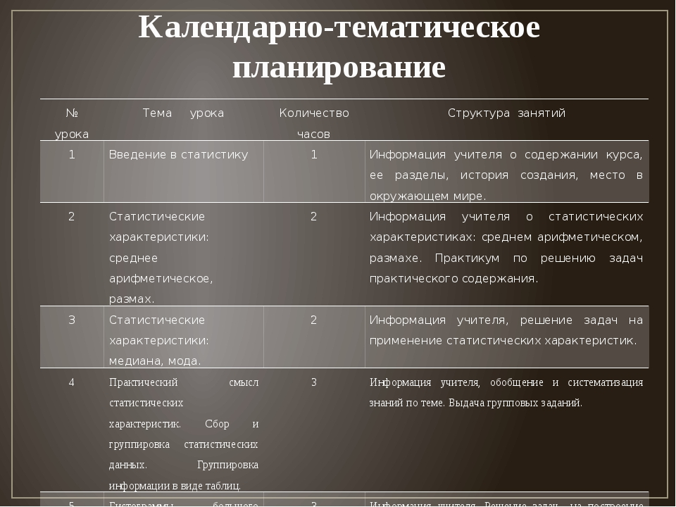 Календарно-тематическое планирование № урока Тема урока Количество часов Стру...