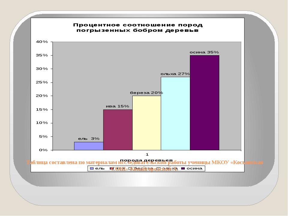 Таблица составлена по материалам исследовательской работы ученицы МКОУ «Косьи...