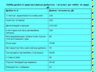 Кейбір дыбыс көздері шығаратын дыбыстың қаттылық деңгейінің мәндері, дБ Дыбыс