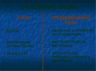 ОСНОВНЫЕ ФАЗЫ ВЫЗОВ РЕАЛИЗАЦИЯ (ОСМЫСЛЕНИЕ) РЕФЛЕКСИЯ ВВЕДЕНИЕ В ПРОБЛЕМУ (АК