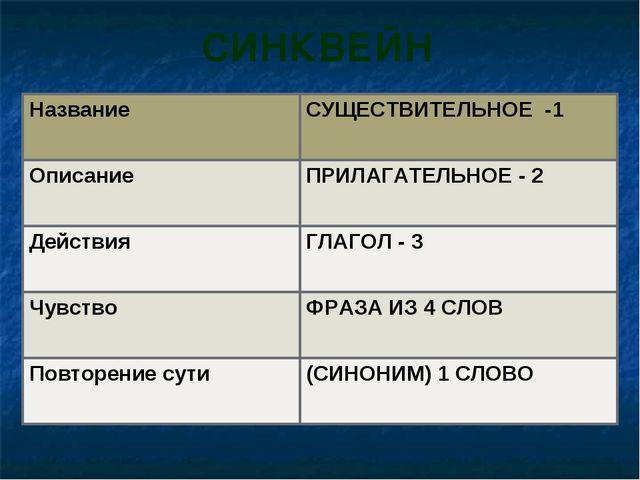 СИНКВЕЙН Название СУЩЕСТВИТЕЛЬНОЕ -1 Описание ПРИЛАГАТЕЛЬНОЕ - 2 ДействияГ...