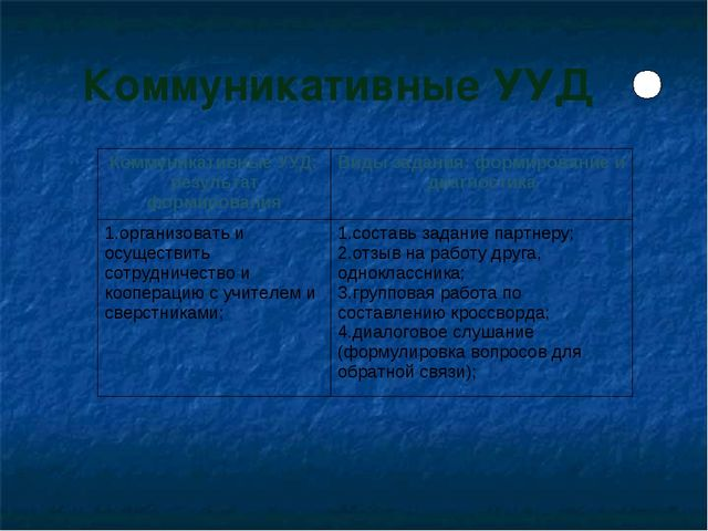 Коммуникативные УУД Коммуникативные УУД: результат формированияВиды задания:...