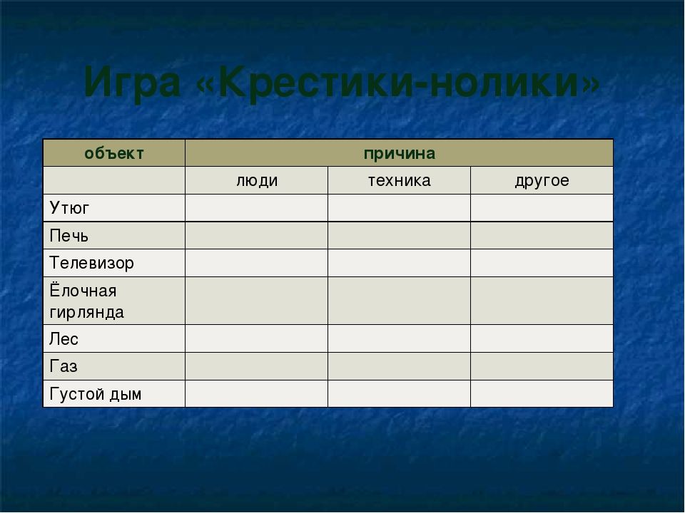 Игра «Крестики-нолики» объектпричина людитехникадругое Утюг Печь...