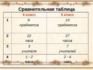 Сравнительная таблица 4 класс5 класс 19 предметов10 предметов 2 22 часа