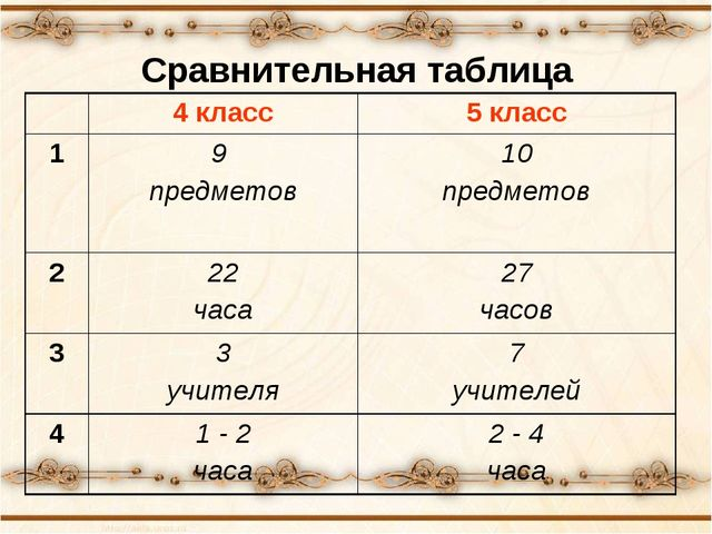 Сравнительная таблица 4 класс5 класс 19 предметов10 предметов 2 22 часа...
