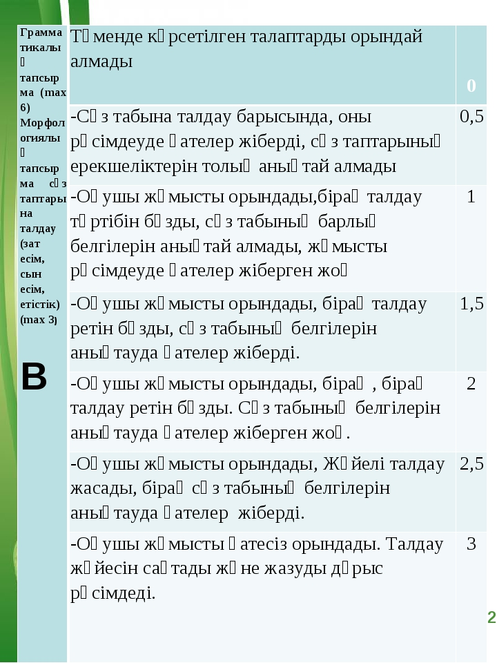 Грамматикалық тапсырма (max 6) Морфологиялық тапсырма сөз таптарына талдау (з...