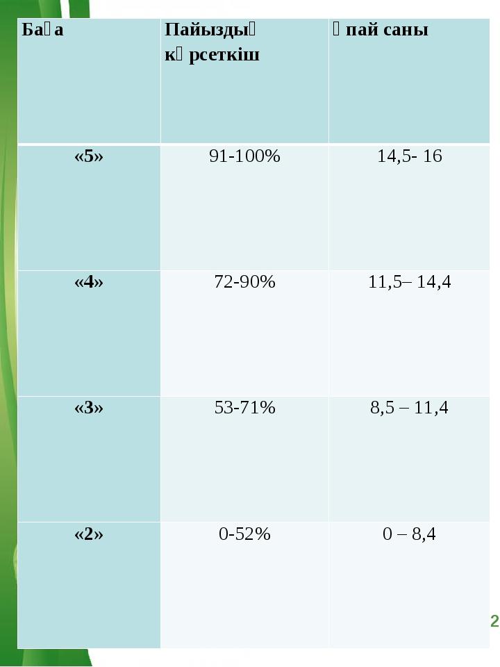 БағаПайыздық көрсеткішҰпай саны «5»91-100%14,5- 16 «4»72-90%11,5– 14,4...