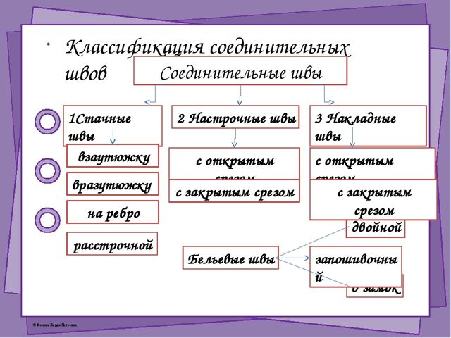Классификация соединительных швов 2 Настрочные швы 1Стачные швы 3 Накладные ш...