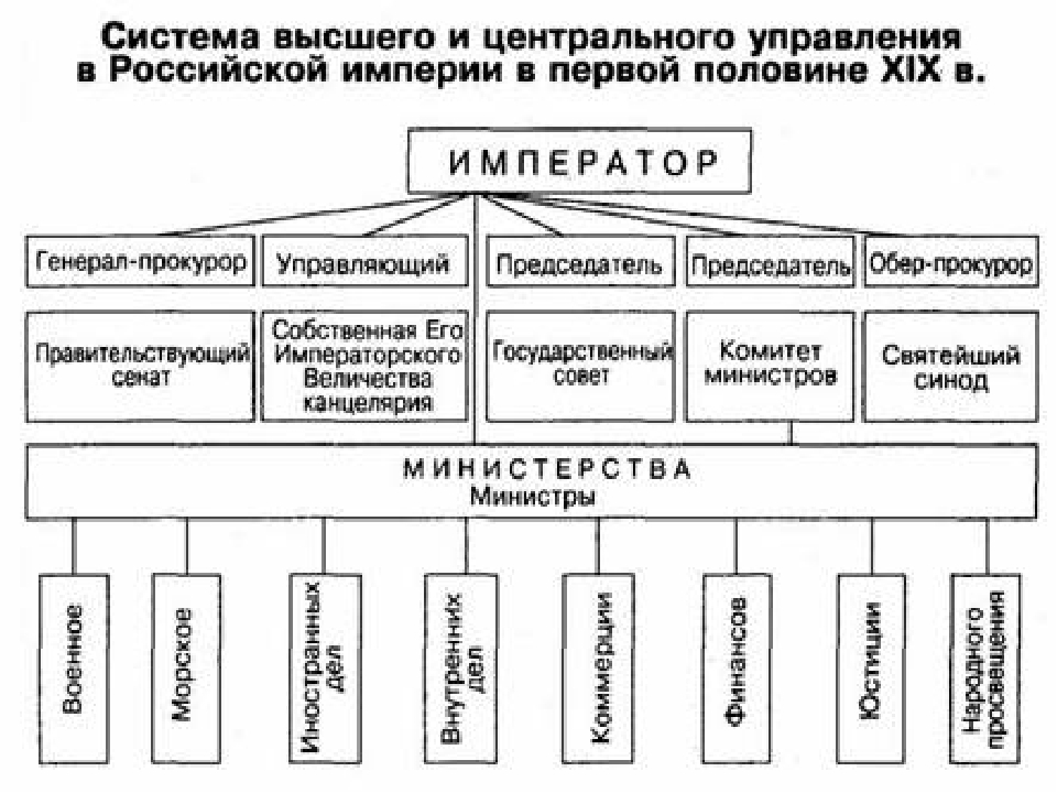 Вопросы для повторения Оцените деятельность Негласного комитета. Согласны ли...