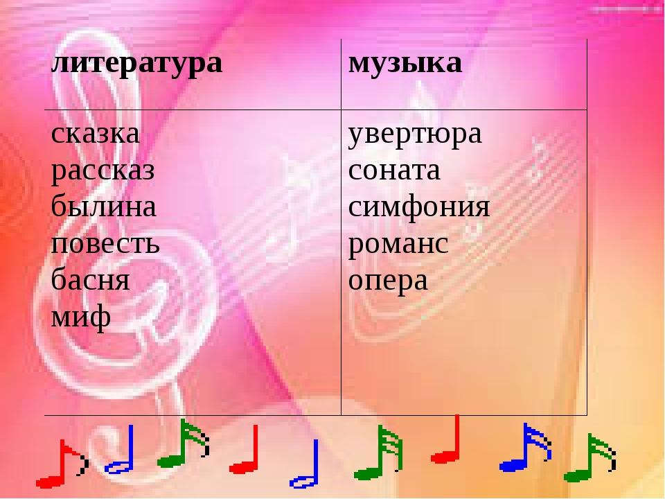 литература музыка сказка рассказ былина повесть басня миф увертюра соната с...