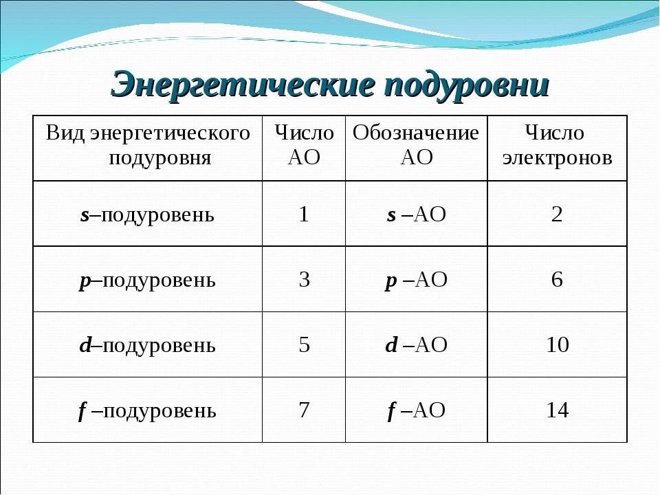 Энергетические подуровни Вид энергетического подуровняЧисло АООбозначение А...