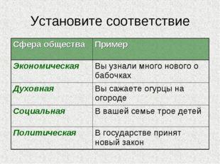 Установите соответствие Сфера обществаПример ЭкономическаяВы узнали много н