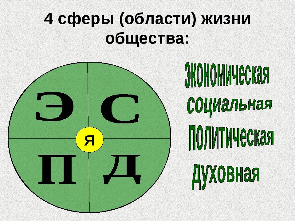 4 сферы (области) жизни общества: Я