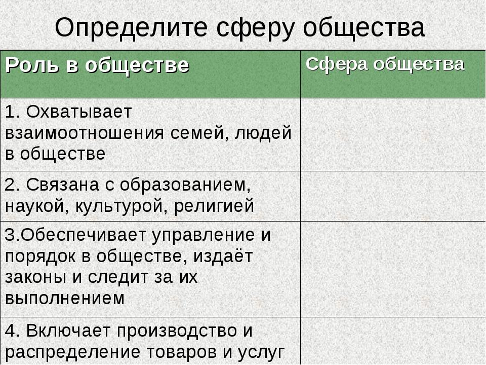 Определите сферу общества Роль в обществеСфера общества 1. Охватывает взаимо...