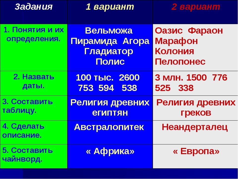 3адания1 вариант2 вариант 1. Понятия и их определения.Вельможа Пирамида Аг...