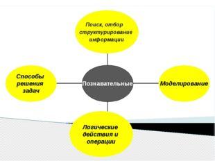 Способы решения задач Логические действия и операции Моделирование Поиск, от