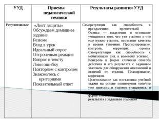 УУД Приемы педагогической техники Результаты развития УУД Регулятивные   «