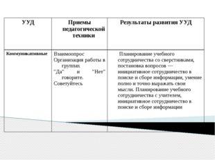 УУД Приемы педагогической техники Результаты развития УУД Коммуникативные Вз