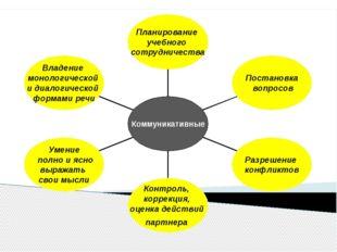 Владение монологической и диалогической формами речи Умение полно и ясно выр