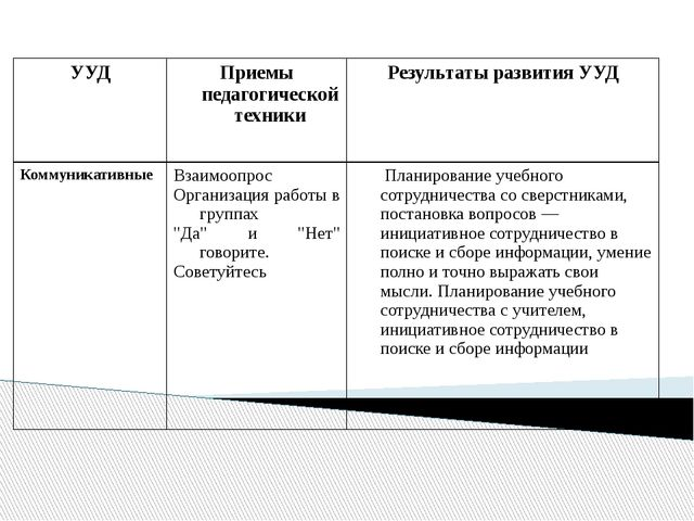 УУД Приемы педагогической техники Результаты развития УУД Коммуникативные Вз...