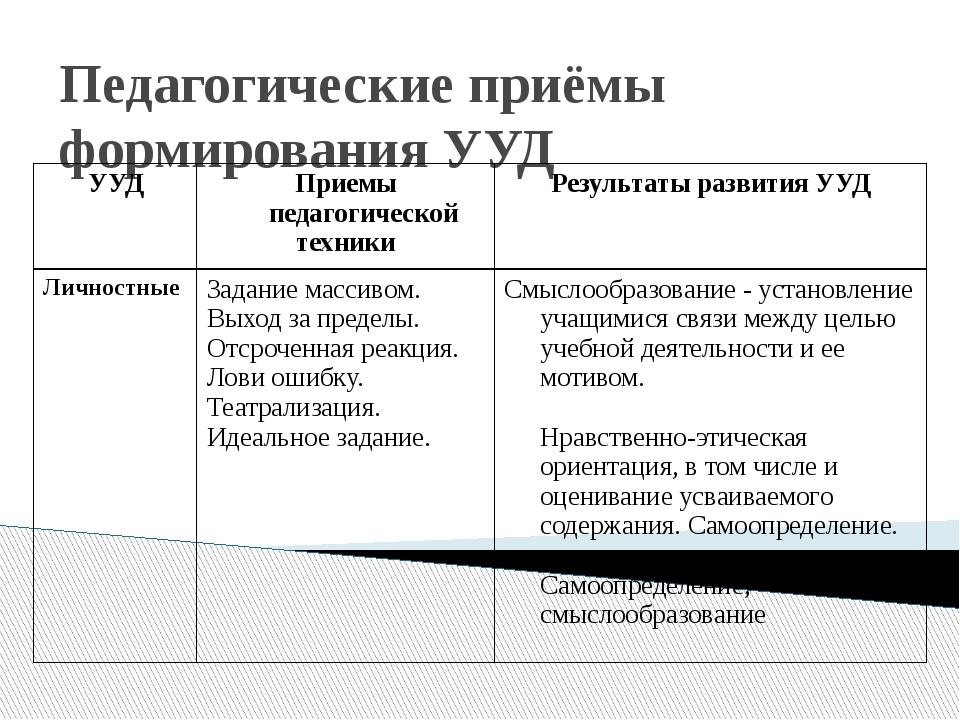 Педагогические приёмы формирования УУД УУД Приемы педагогической техники Резу...