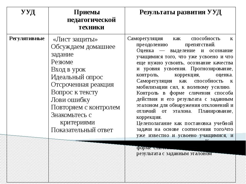 УУД Приемы педагогической техники Результаты развития УУД Регулятивные   «...