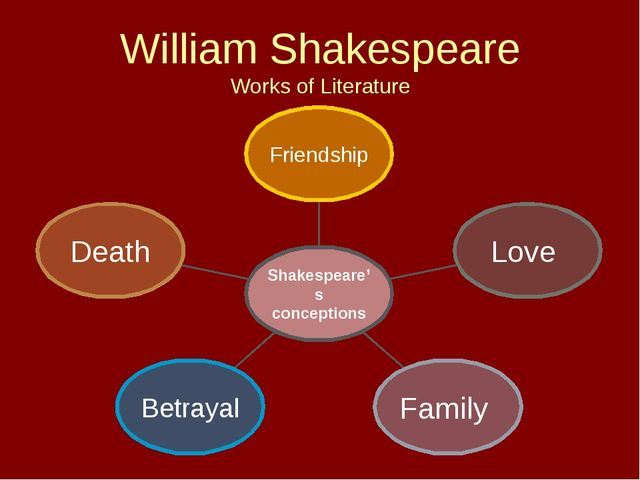 William Shakespeare Works of Literature