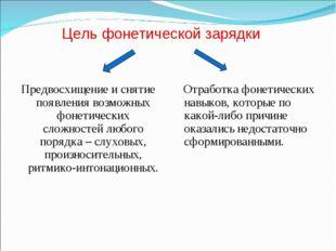 Цель фонетической зарядки Предвосхищение и снятие появления возможных фонетич