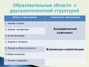 Области образованияКомпоненты образования 1. Знание о языке.Академический к