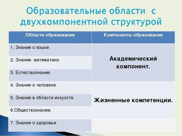 Области образованияКомпоненты образования 1. Знание о языке.Академический к...