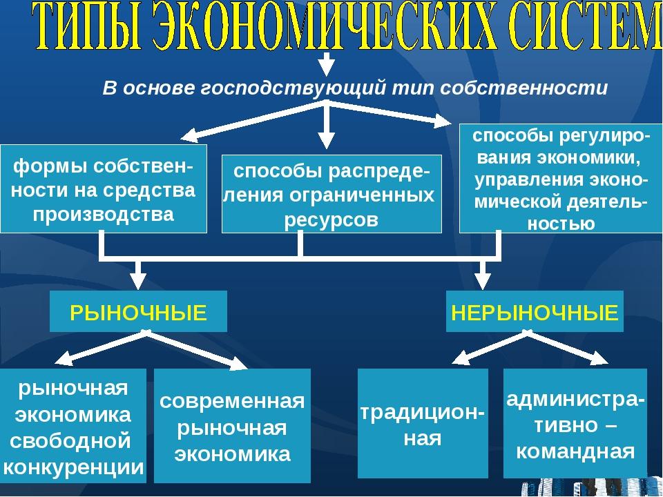 В основе господствующий тип собственности формы собствен- ности на средства п...