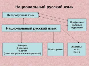 Национальный русский язык Литературный язык Национальный русский язык Говоры