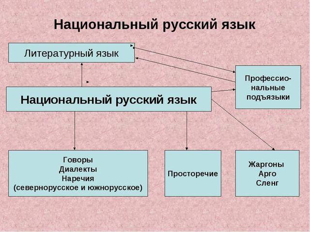 Национальный русский язык Литературный язык Национальный русский язык Говоры...
