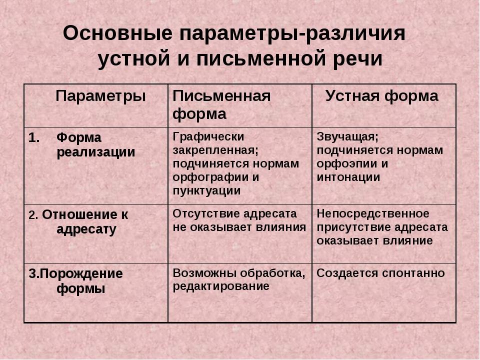 Основные параметры-различия устной и письменной речи
