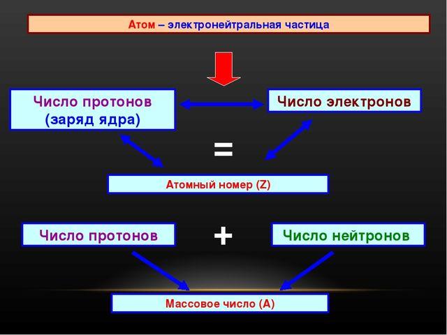 Атом – электронейтральная частица Число протонов (заряд ядра) Атомный номер (...