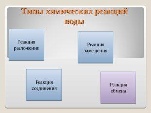 Типы химических реакций воды Реакция разложения Реакция соединения Реакция з