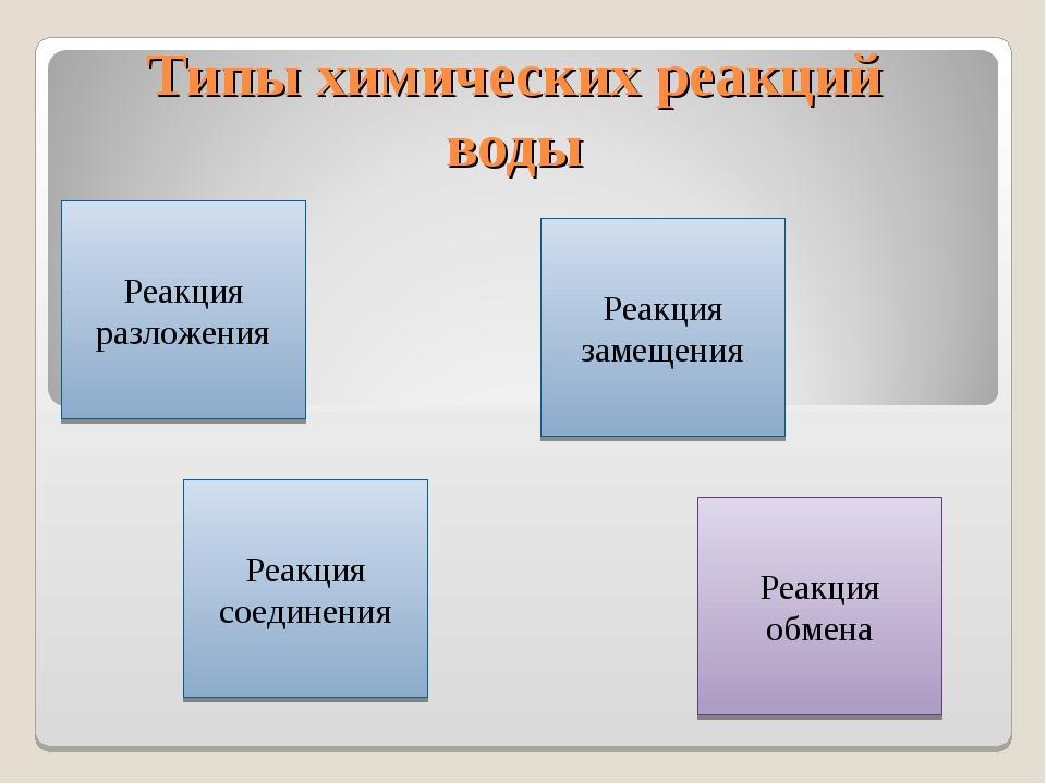 Типы химических реакций воды Реакция разложения Реакция соединения Реакция з...