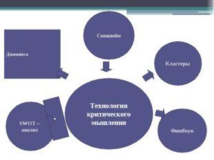 Диаманта Технология критического мышления Кластеры Фишбоун Синквейн SWOT – а