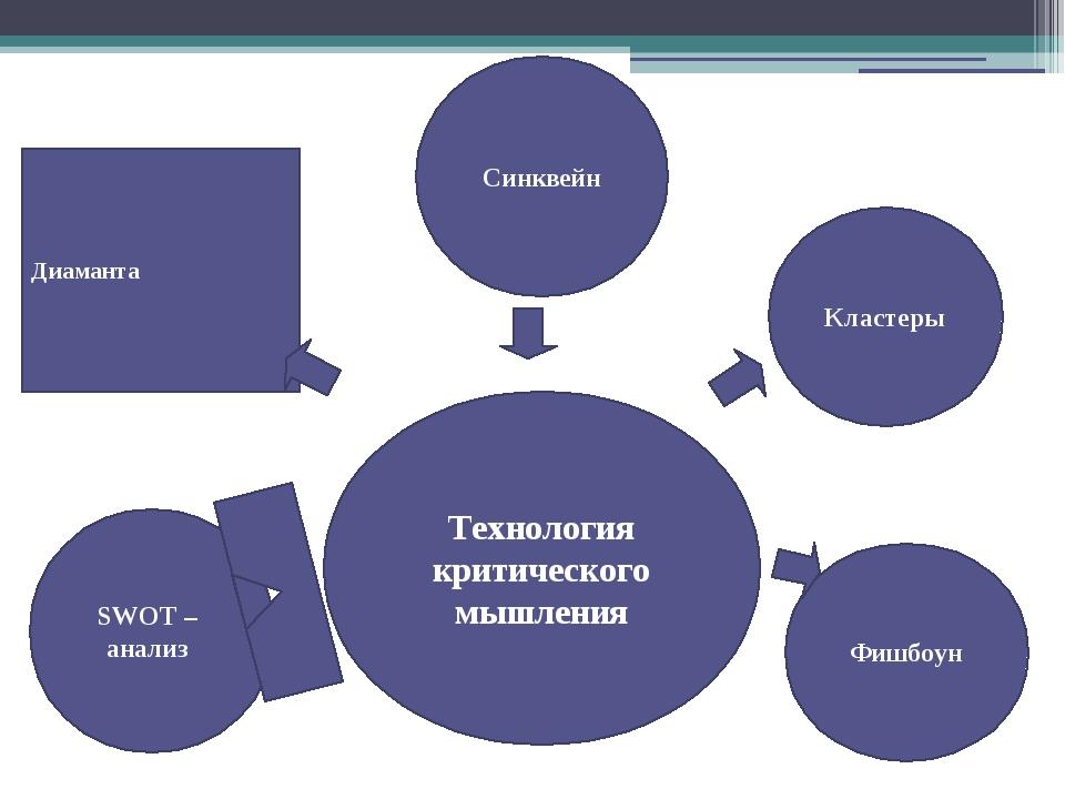Диаманта Технология критического мышления Кластеры Фишбоун Синквейн SWOT – а...
