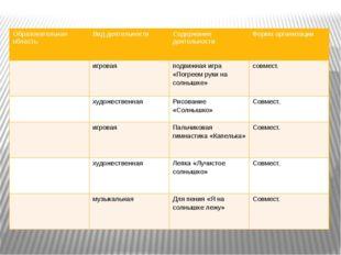 Образовательная область Вид деятельности Содержаниедеятельности Форма организ