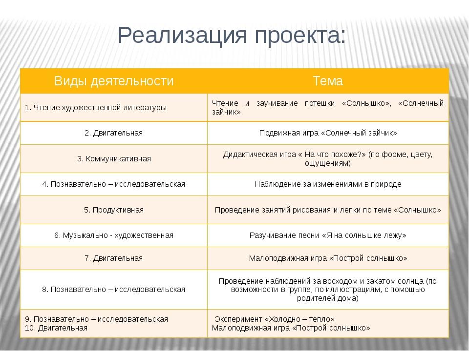 Реализация проекта: Виды деятельности Тема 1. Чтение художественнойлитературы...