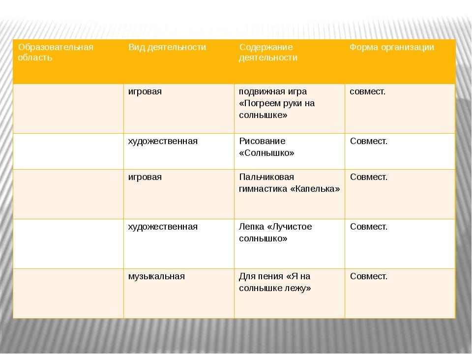 Образовательная область Вид деятельности Содержаниедеятельности Форма организ...