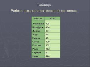 Таблица. Работа выхода электронов из металлов. МеталлW, эВ Алюминий4,25 Вол